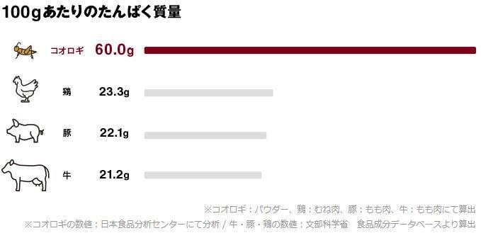 100gあたりのタンパク質量 コオロギ(パウダー):60.0g 鶏(むね肉):23.3g 豚(もも肉):22.1g 牛(もも肉)):21.2g